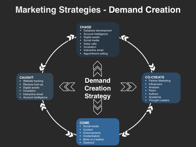 lead generation plan template - marketing strategies demand creation marketing