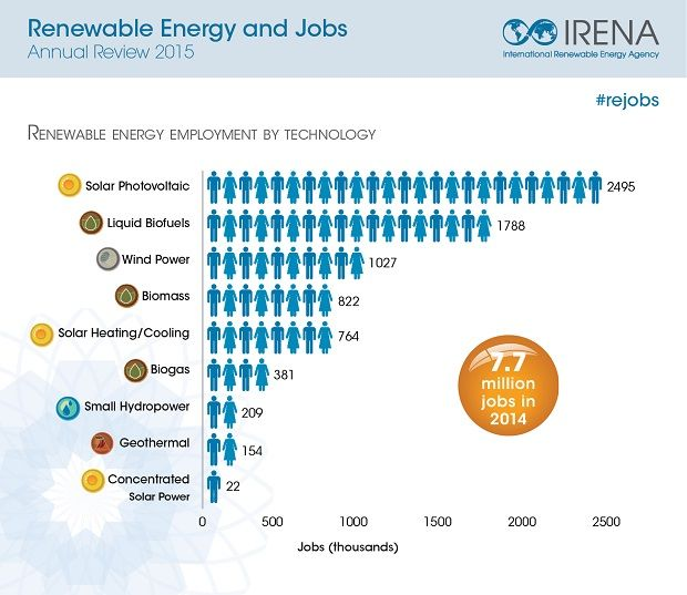 #RenewableEnergy Employs 7.7 Million People Worldwide, Says New #IRENA Report #rejobs