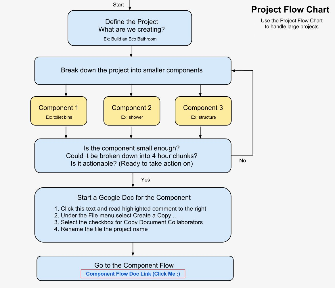 Project Management Flow Chart Template Best Of Open Source Line Project Planning Flowchart And Templat Flow Chart Template Flow Chart Project Planning Template