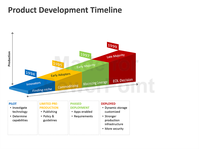 Our Slide Product Development Timeline Powerpoint Template Comes