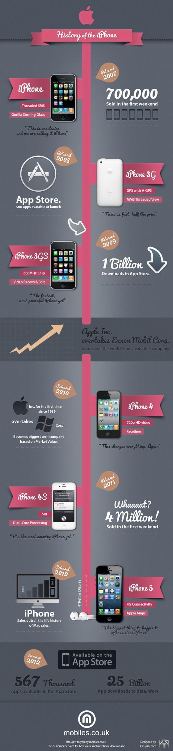 Infográfico: História do iPhone