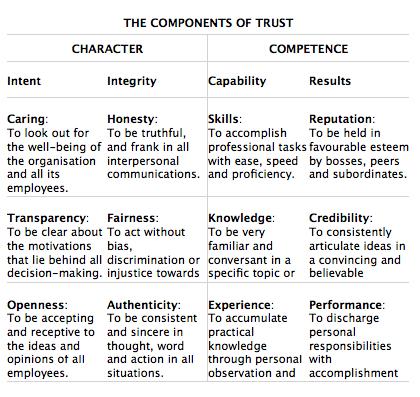Interpersonal Skills Self Development Interpersonal