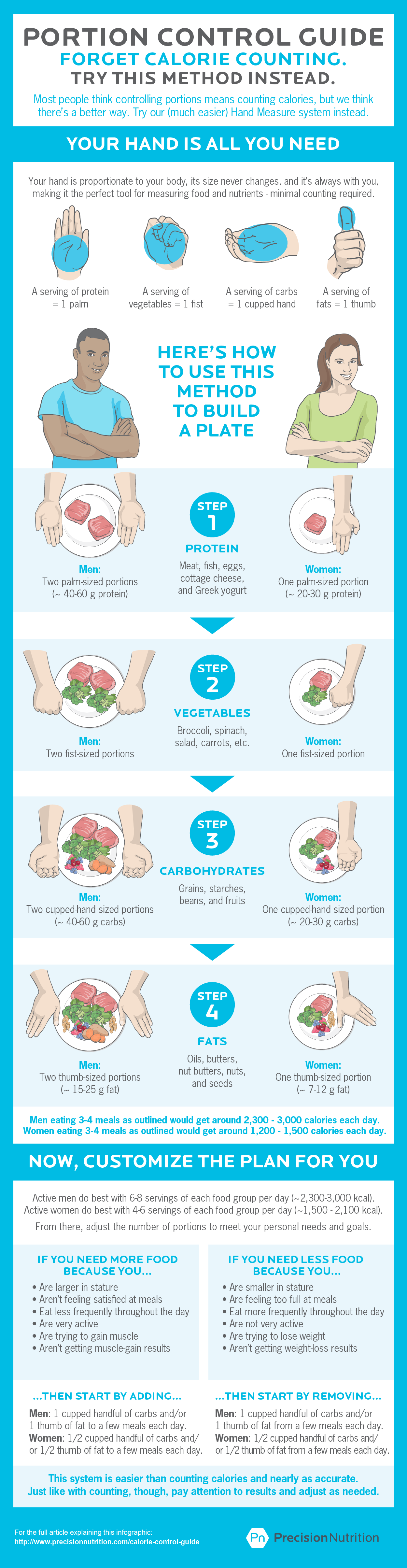 The Best Calorie Control Guide Infographic Estimating Portion Size And Food Intake Just Got A Whole Lo Calorie Control Portion Control Guide Portion Control