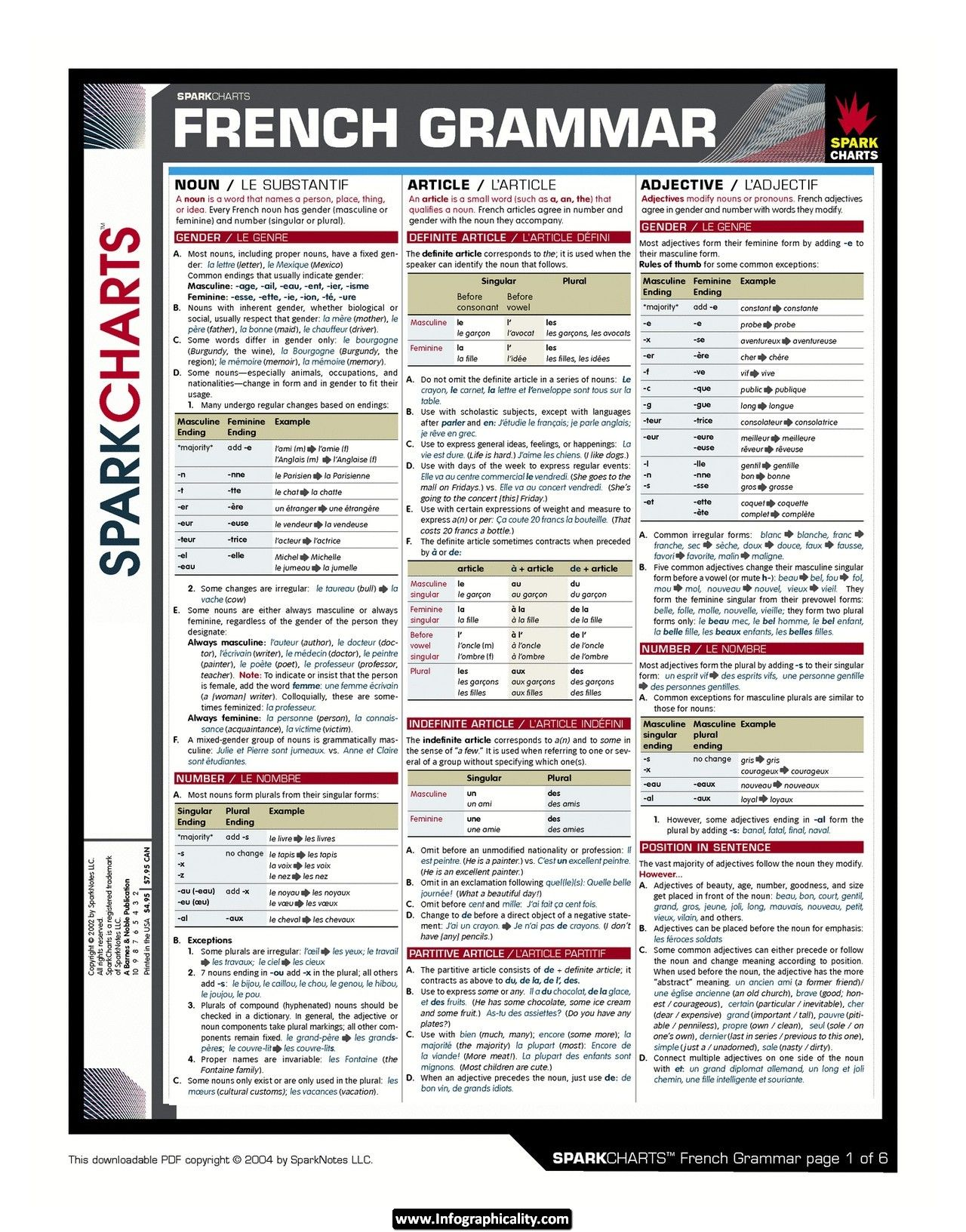 French Grammar Cheat Sheet