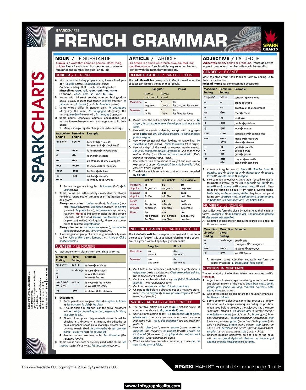 French Grammar Cheat Sheet