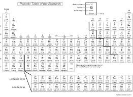 Image result for periodic table doc periodic table pinterest image result for periodic table doc urtaz Gallery