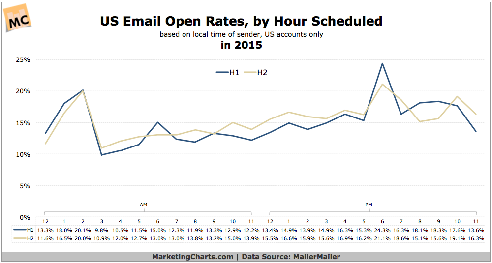 Us Email Open And Click Rates By Hour Scheduled In 2015 Email Open Rate Email Marketing Infographics Open Rate