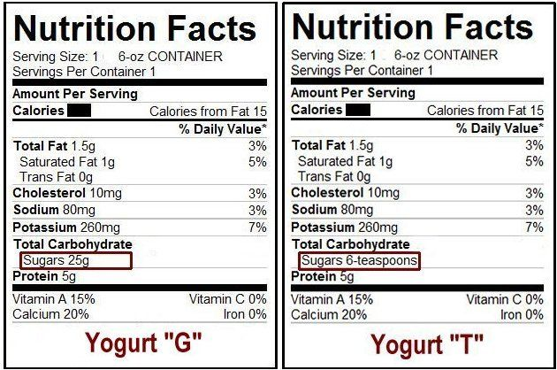 Metric Measurements On Nutrition Labels Mislead Many Nutrition Facts Label Nutrition Labels Nutrition