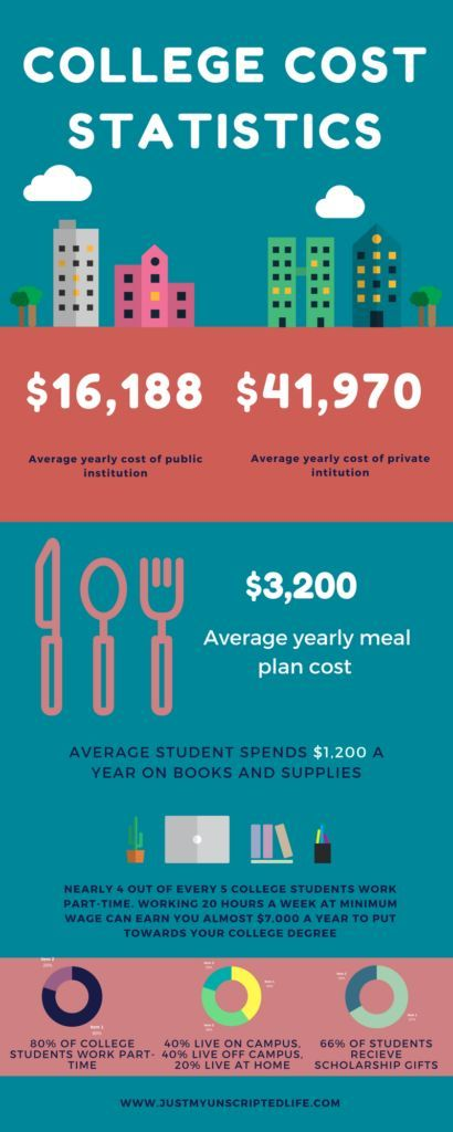 Ways To Graduate College Debt Free College Costs Paying Off