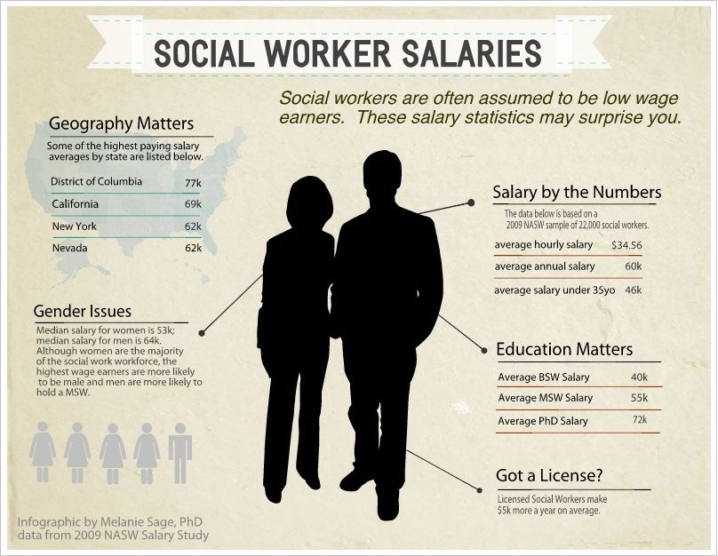 How much do Social Workers make? Social Work Salaries an