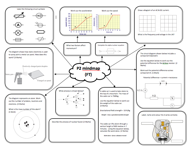 Really nice revision sheet for AQA P2.