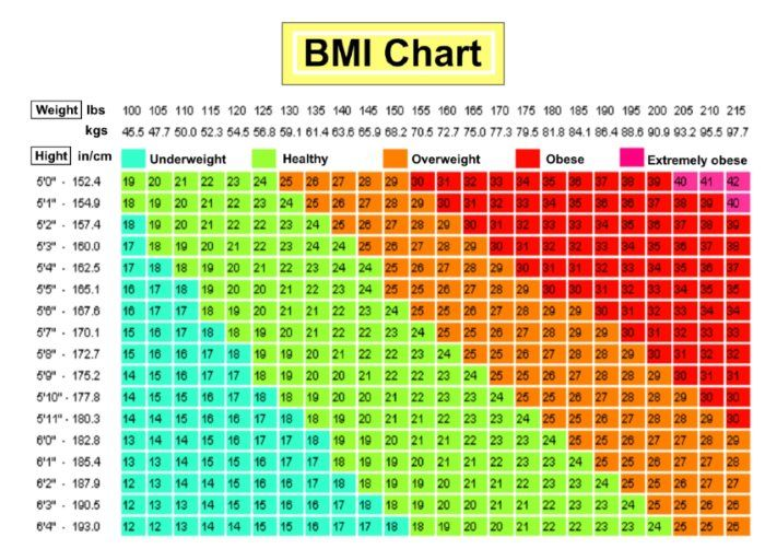 Are You Obese Overweight Use This Chart To Find Out  Fitness