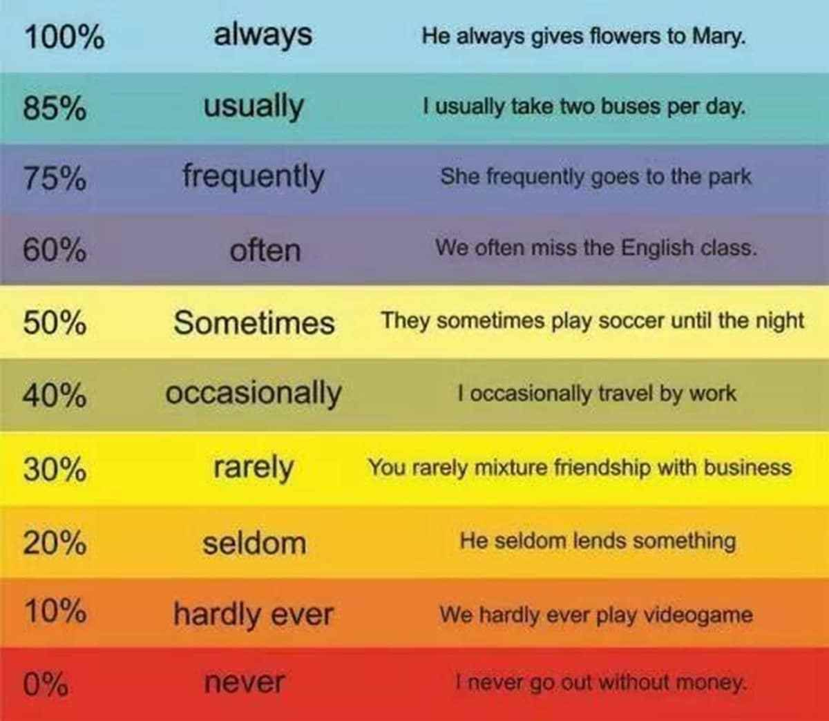 Adverbial Phrases and Adverbs of Frecuency