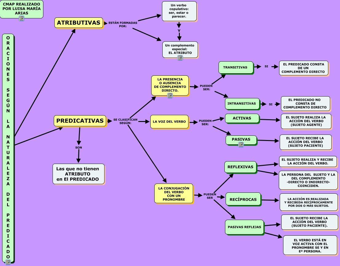 f8b3b4430974 CLASES DE ORACIONES SEGÚN NATURALEZA DEL PREDICADO | Recursos ...
