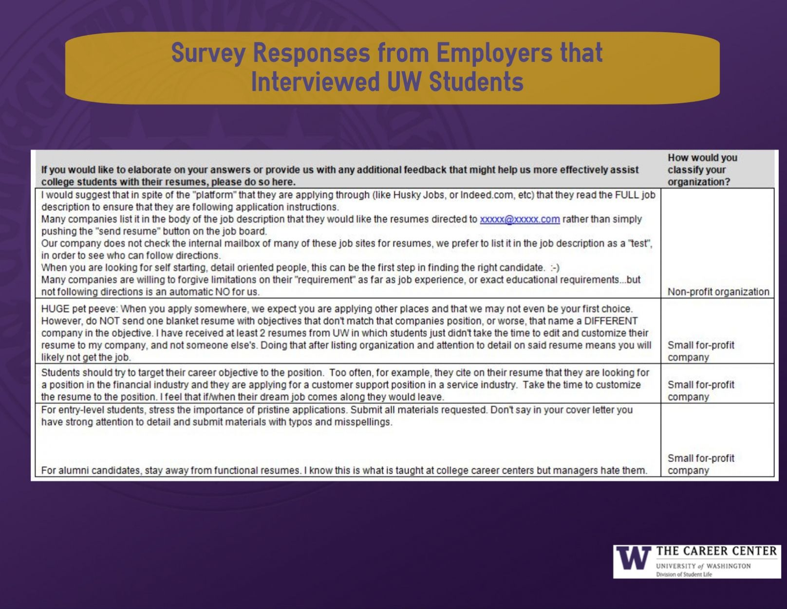 Survey Responses From Actual Employers That Interviewed Uw Students