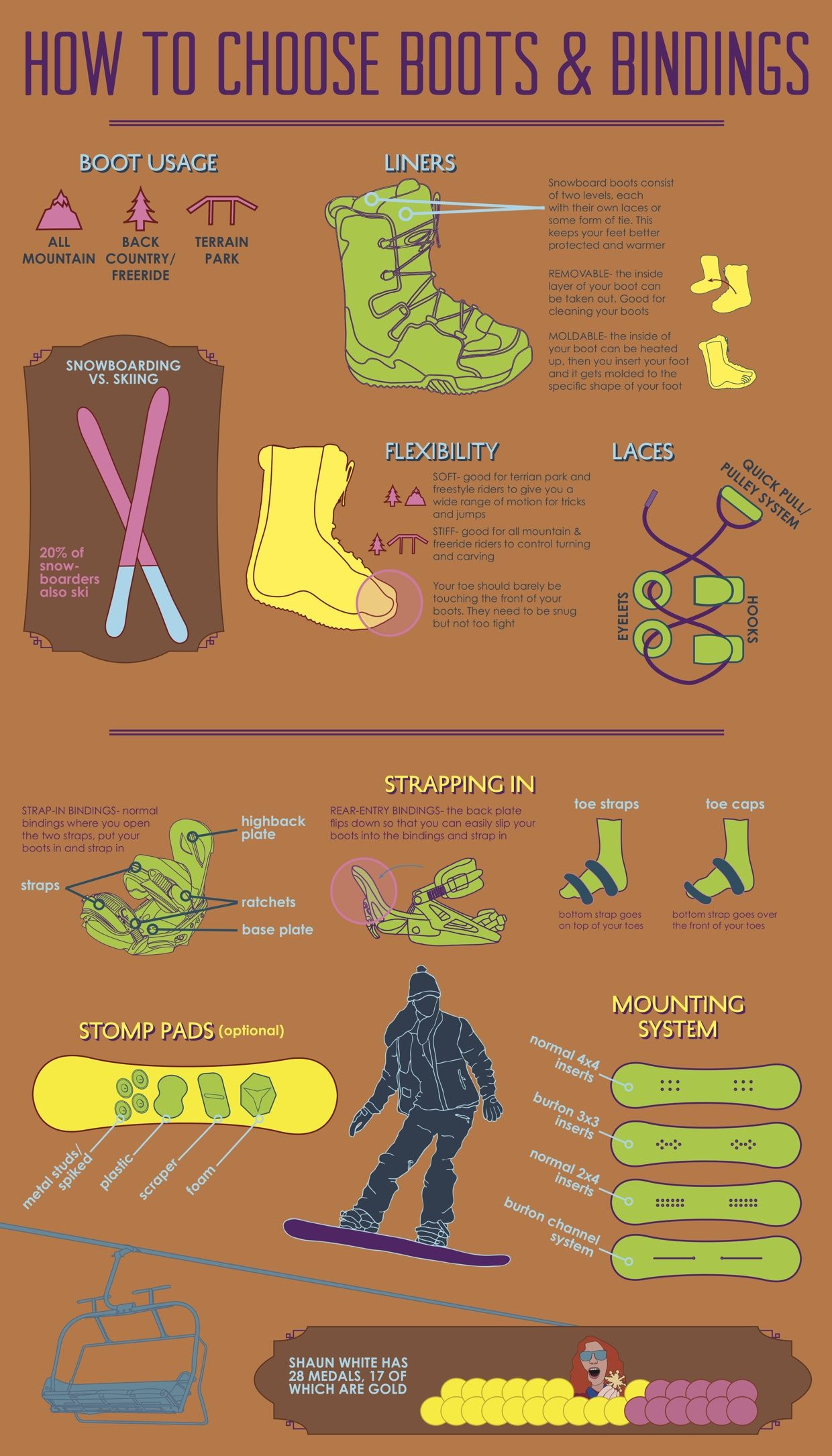 How To Choose Snowboarding Boots Infographic Snowboarding Snowboard Skiing