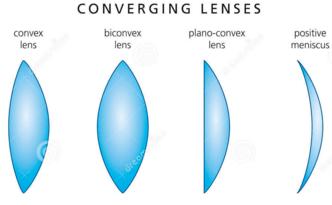 Convex Lenses Lenses Mirrors And Lenses Physics