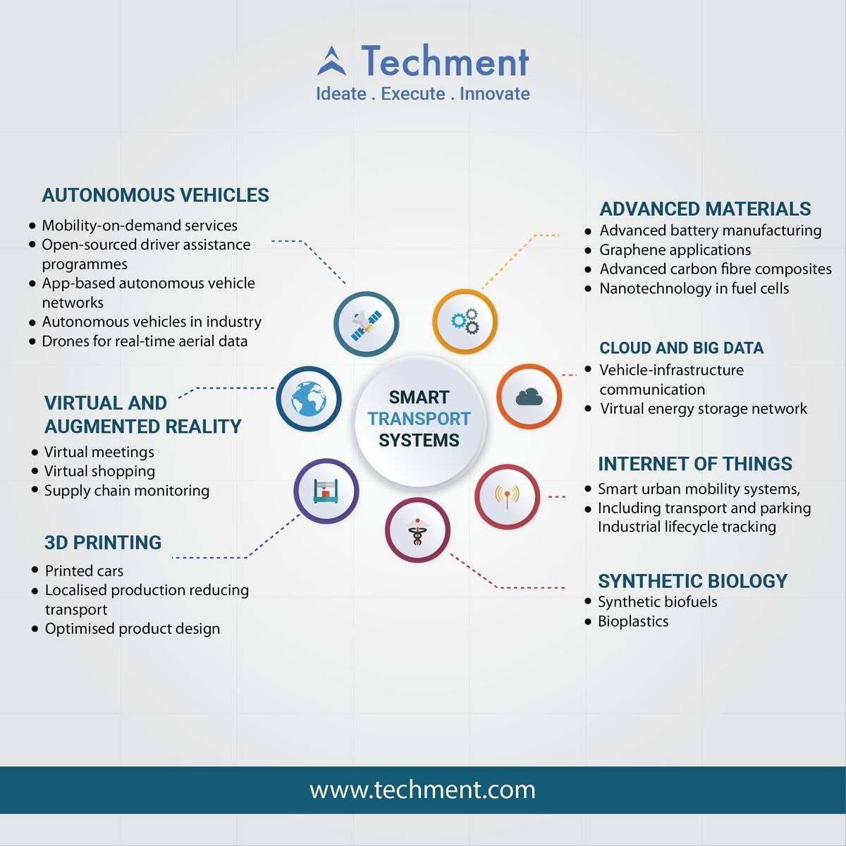 21 4ir Technology Apps For A Low Carbon Economy Pwc Via Mikequindazzi Iot Autonomous Vehicles Digital Marketing Channels Nanotechnology Big Data