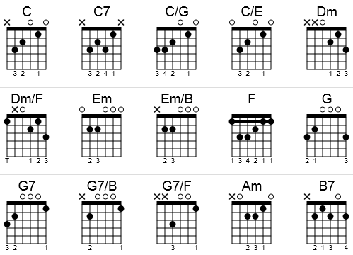 Guitar chords to O Holy Night in the key of C in a chord