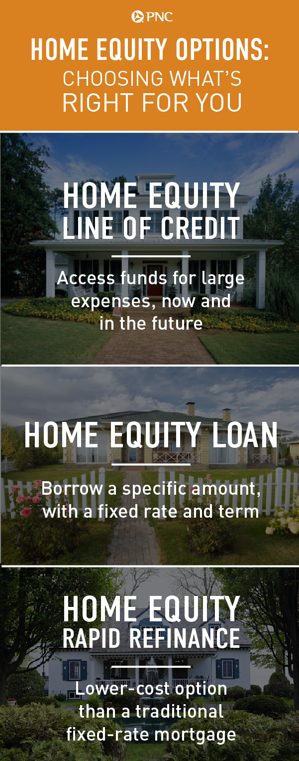Looking To Pay For A Home Improvement Project Or Another Major Expense Learn More About Your Options And How You C Home Equity Loan Home Equity Line Of Credit