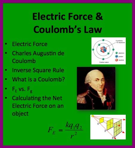 This 16 Slide Electric Force And Coulomb S Law Lesson Package Begins With An Introduction To Electric Force Physics Lessons Science Lessons High School Lesson
