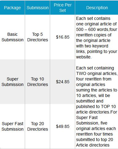 Cheap seo article writing service