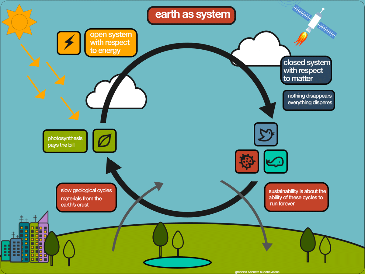 Click to and download the Earth as a system (1600x1200) overview. Design Kenneth at buddha Jeans