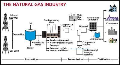 natural gas compressor station process flow diagram wiring diagram Valve Wiring Diagram