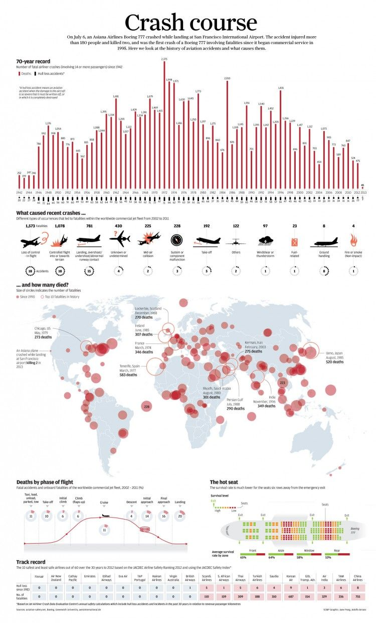 This is Visual Journalism [23 Data visualization