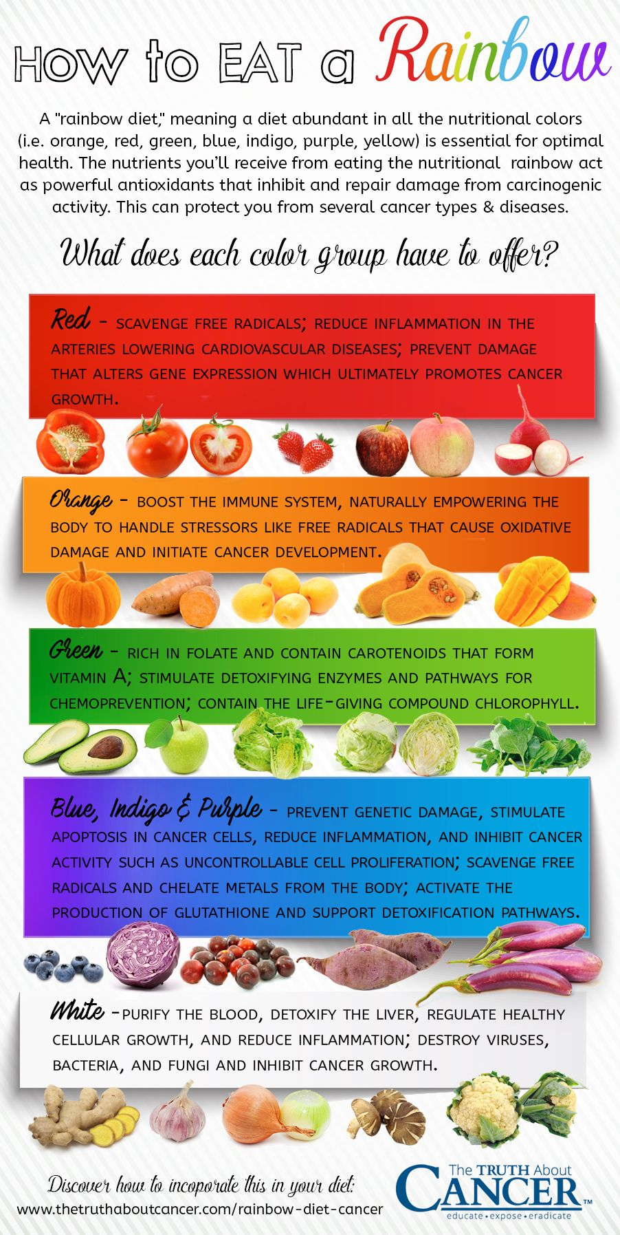 How Eating A Rainbow Diet Helps Prevent Cancer Rainbow Diet Cancer Fighting Foods Cancer Fighting Smoothies Recipes
