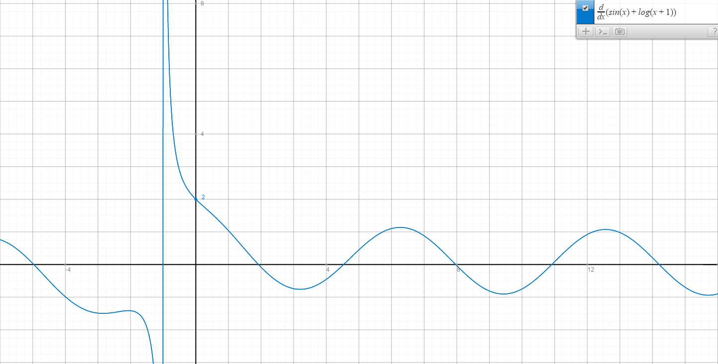 A Couple of Graphing Calculators for Your Chrome Browser