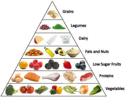 pyramide alimentarie low carb pauvre glucide good food en 2019 pinterest regime dietetique. Black Bedroom Furniture Sets. Home Design Ideas