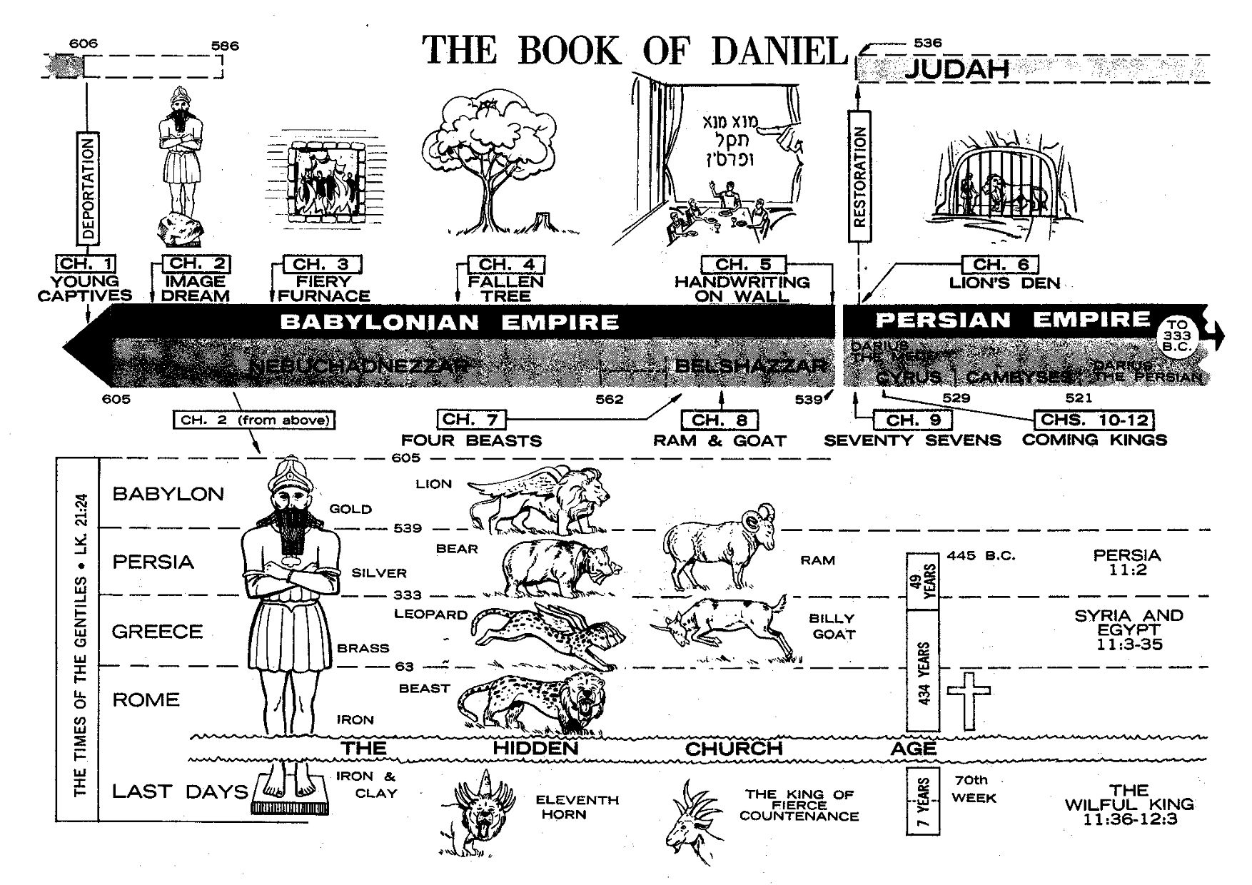 Clarence Larkin Dispensational Truth Bible Charts And
