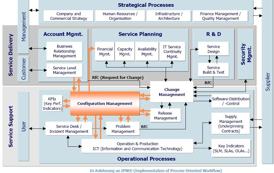 AixBOMS and ITIL Standardization Mobile money Pinterest - configuration management plan template