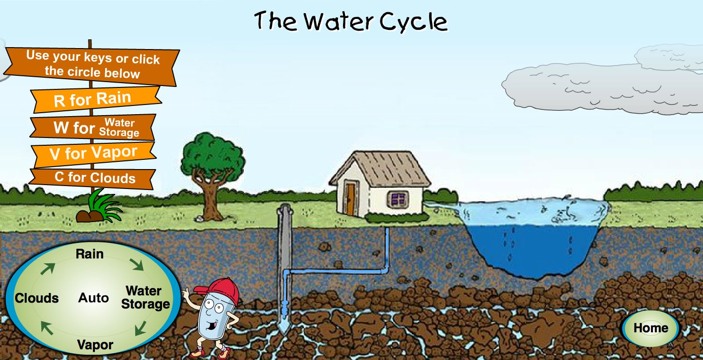 Quick animated explanation of water cycle science teaching quick animated explanation of water cycle ccuart Choice Image