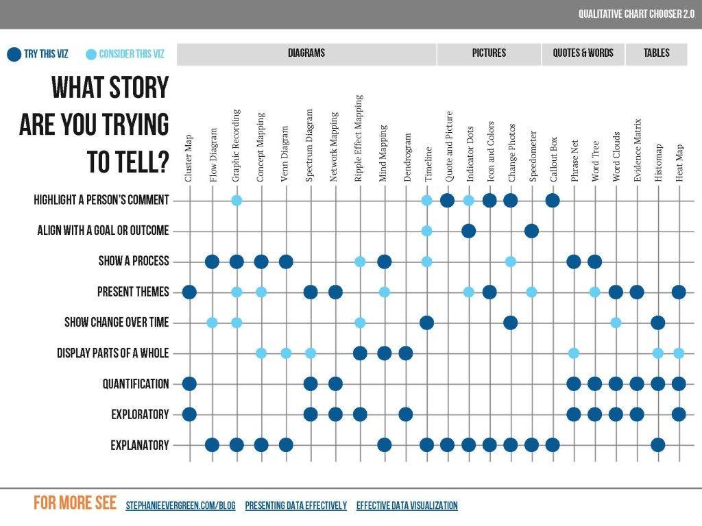 Qualitative Chart Chooser Chart Data Visualization Business