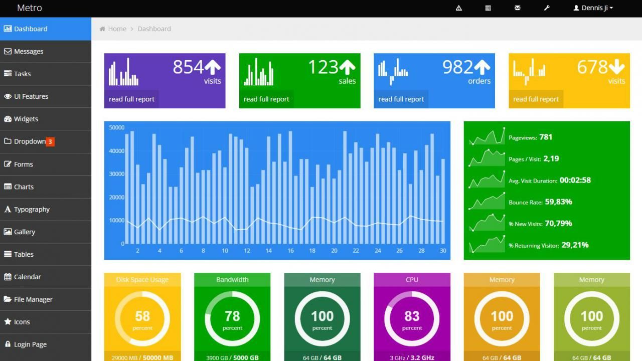 A free Metro Style admin dashboard template using ver…   Free ...