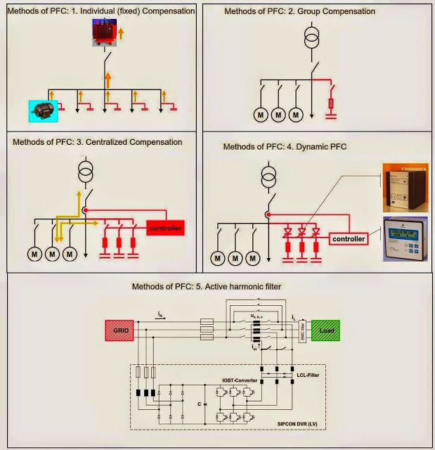power factor correction methods | Electrical engineering ...