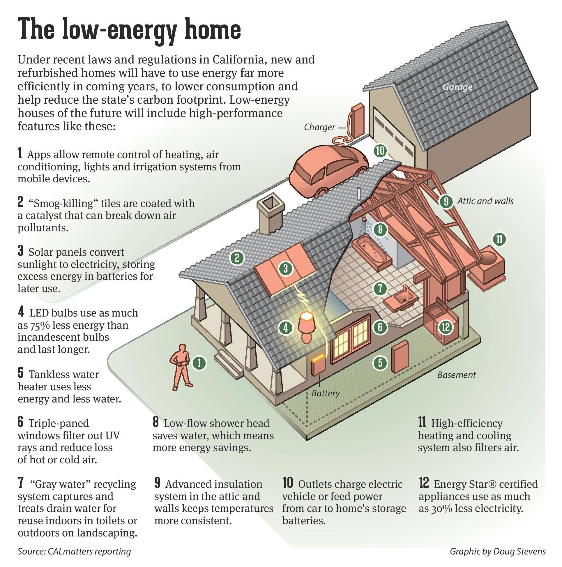 Buildings Must Improve Their Energy Use Here S What That Means For You Energy Use Energy Low Energy