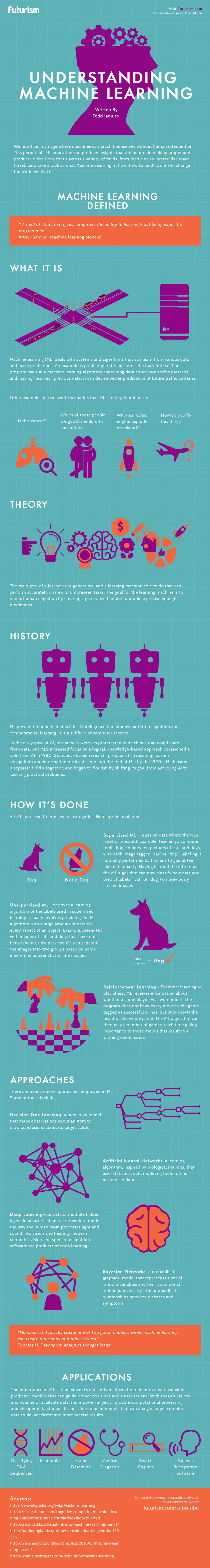 Pin by Futurism on Infographics   Ai machine learning, Machine learning artificial intelligence ...