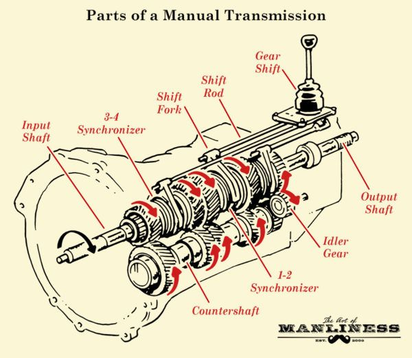 Basic Parts of a Manual Transmission System