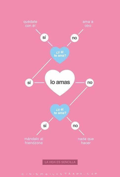 Amor en diagrama de flujo | Amor in 2018 | Pinterest | Memes and Random