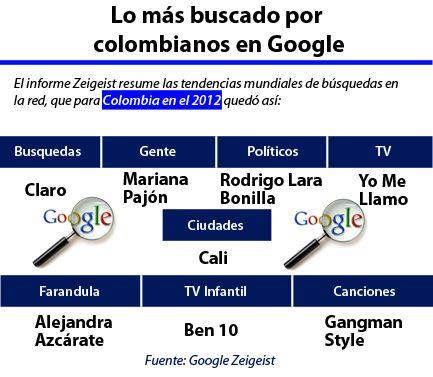 Entérese qué fue lo más buscado por los Colombianos en Google durante el 2012.