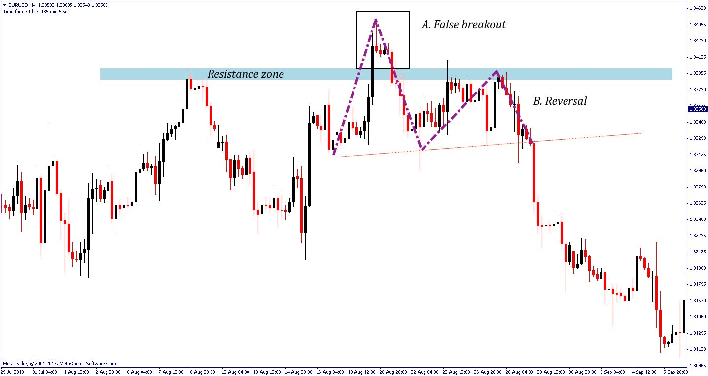 Are Support Resistance Zones Or Levels Better 4 Tips To Trade Zones