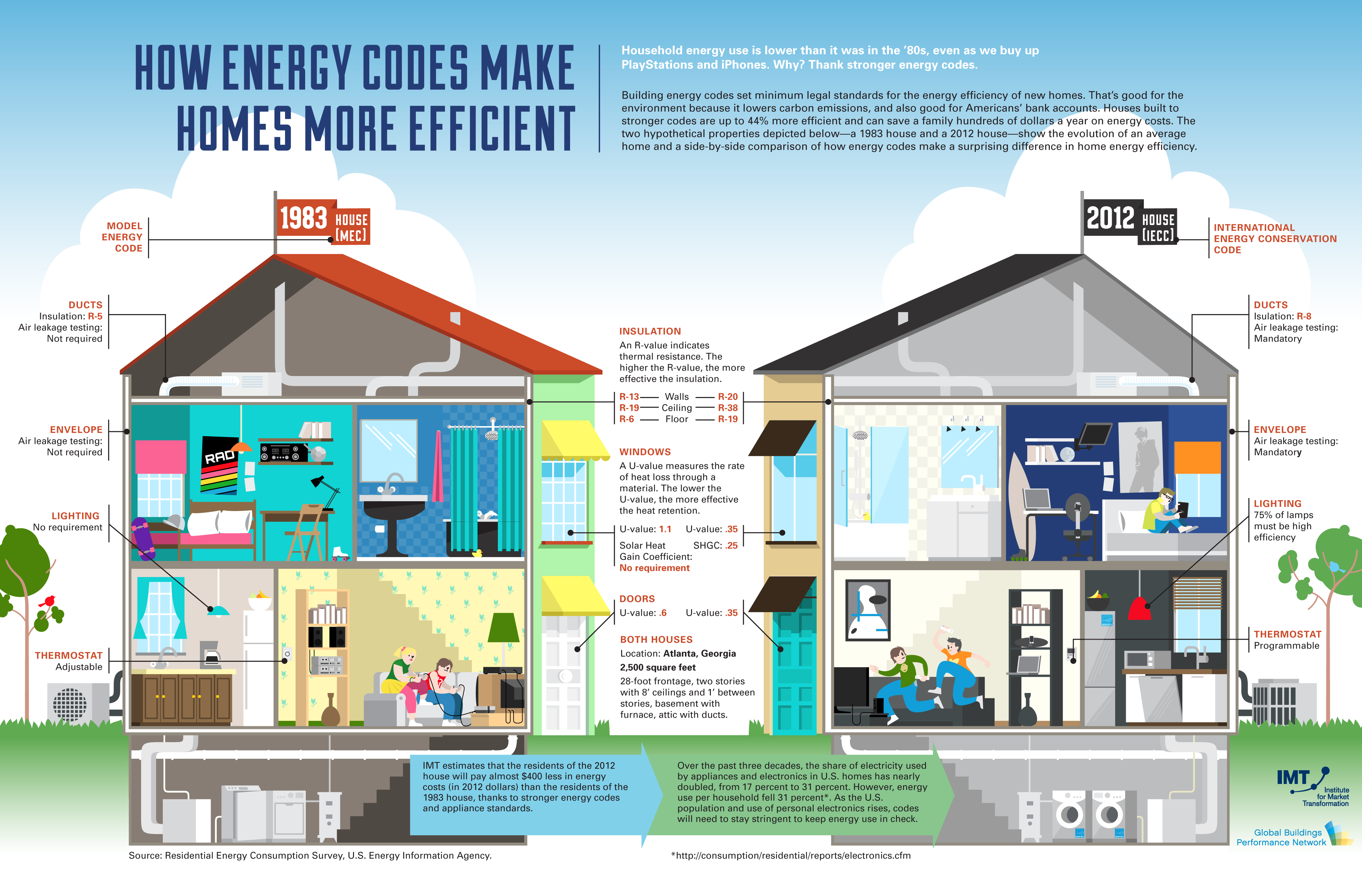 How Energy Codes Make Homes More Efficient Www Imt Org