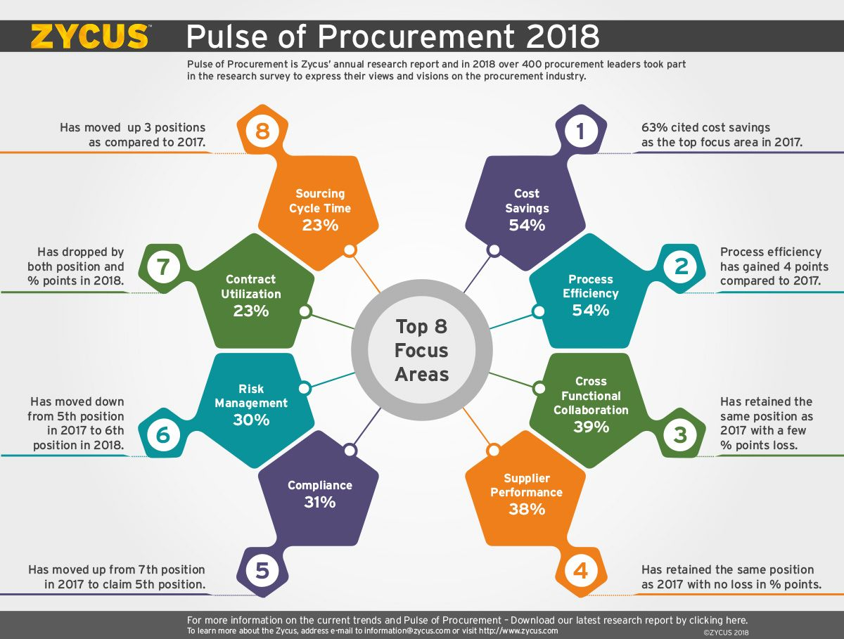 Looking For Answers To Focus Areas In Procurement Our Latest Pulse Of Procurement Report Has Defin Procurement Disruptive Technology Digital Transformation