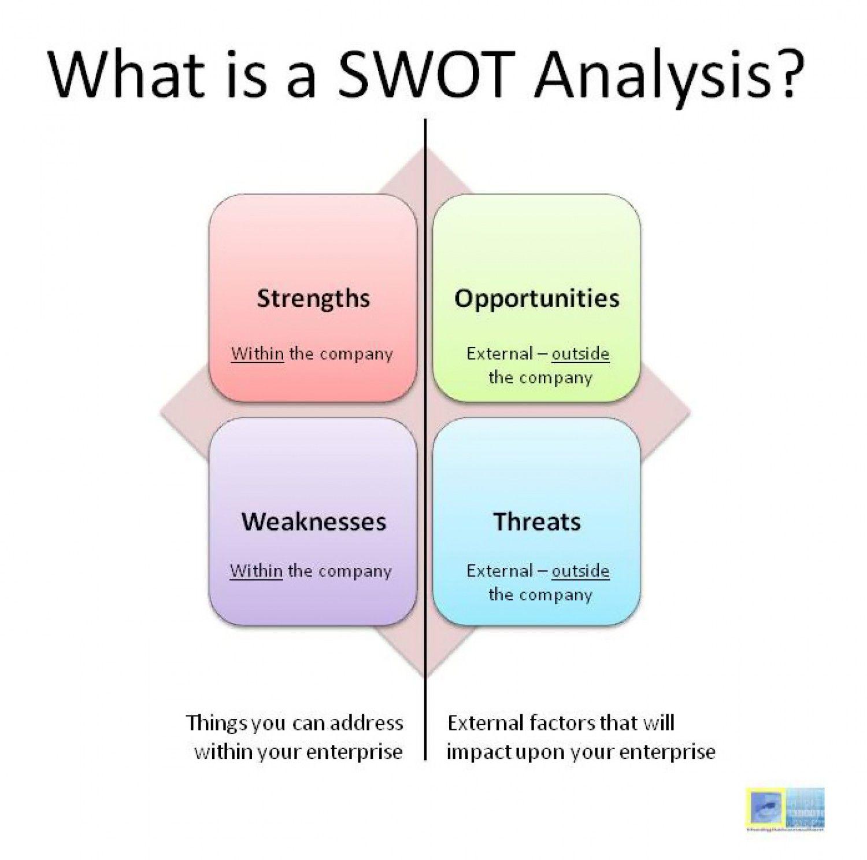 Resultado De Imagen Para Swot Infographic  Matriz Foda