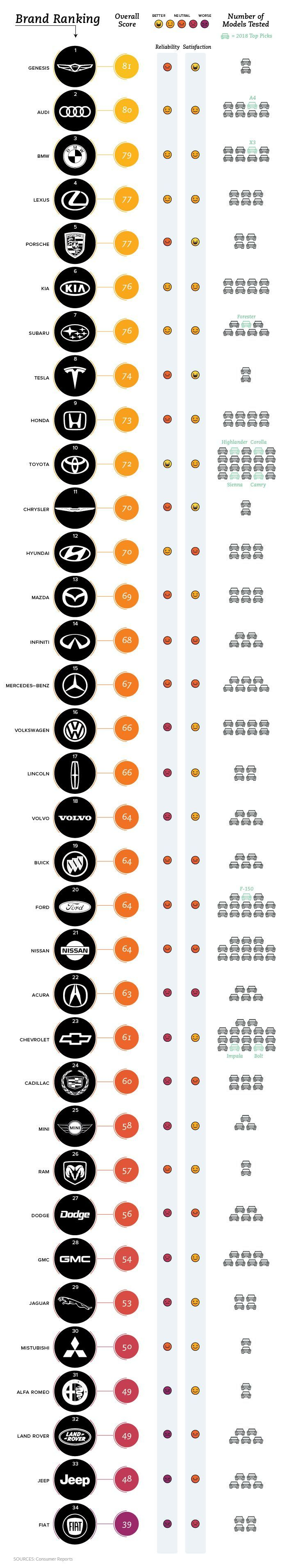 Infographic: Visualizing Ratings of the World s Top Car Brands   Infographic: Vi... -  - #brands #Car #Infographic #Ratings #Top #Visualizing #World