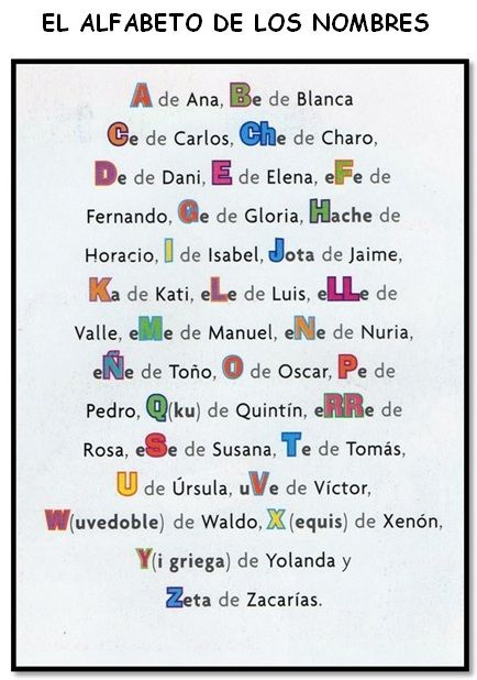 spanish alphabet used in names in spanish spanish letters alfabeto spanish for kids. Black Bedroom Furniture Sets. Home Design Ideas