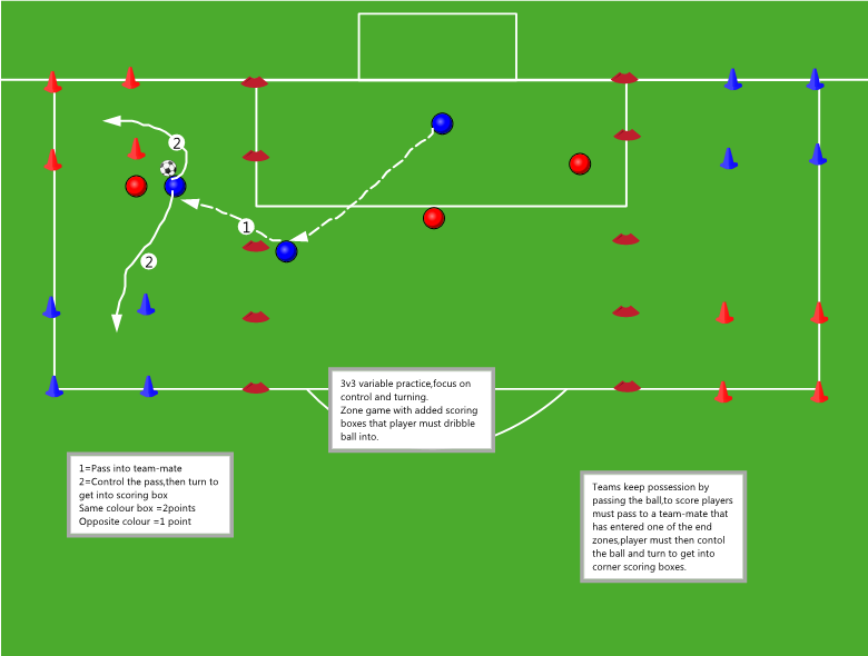 End Zone With Corner Areas Variable Control Turning Soccer Coaching Soccer Drills Soccer Practice